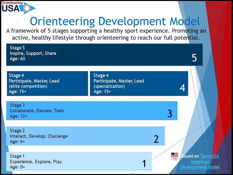 Graphic of the Five Stages of the OUSA Orienteering Development Model (ODM)